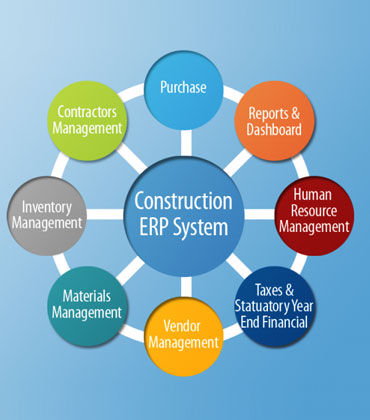 See What CRM Holds in Store for the Construction Industry