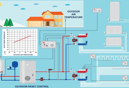 What are the Benefits of Smart HVAC System