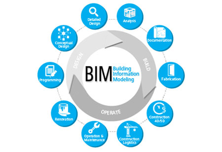 5D BIM: Accuracy-Driven Cost-Planning Approach, Sophisticating Smarter Construction